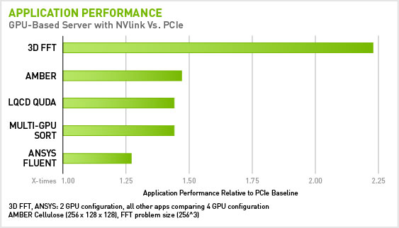 A 5x faster interconnect will double application performance instantaneously