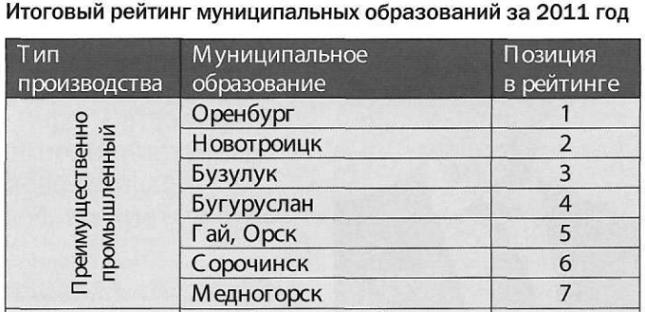 Медногорск опять на последнем месте.
