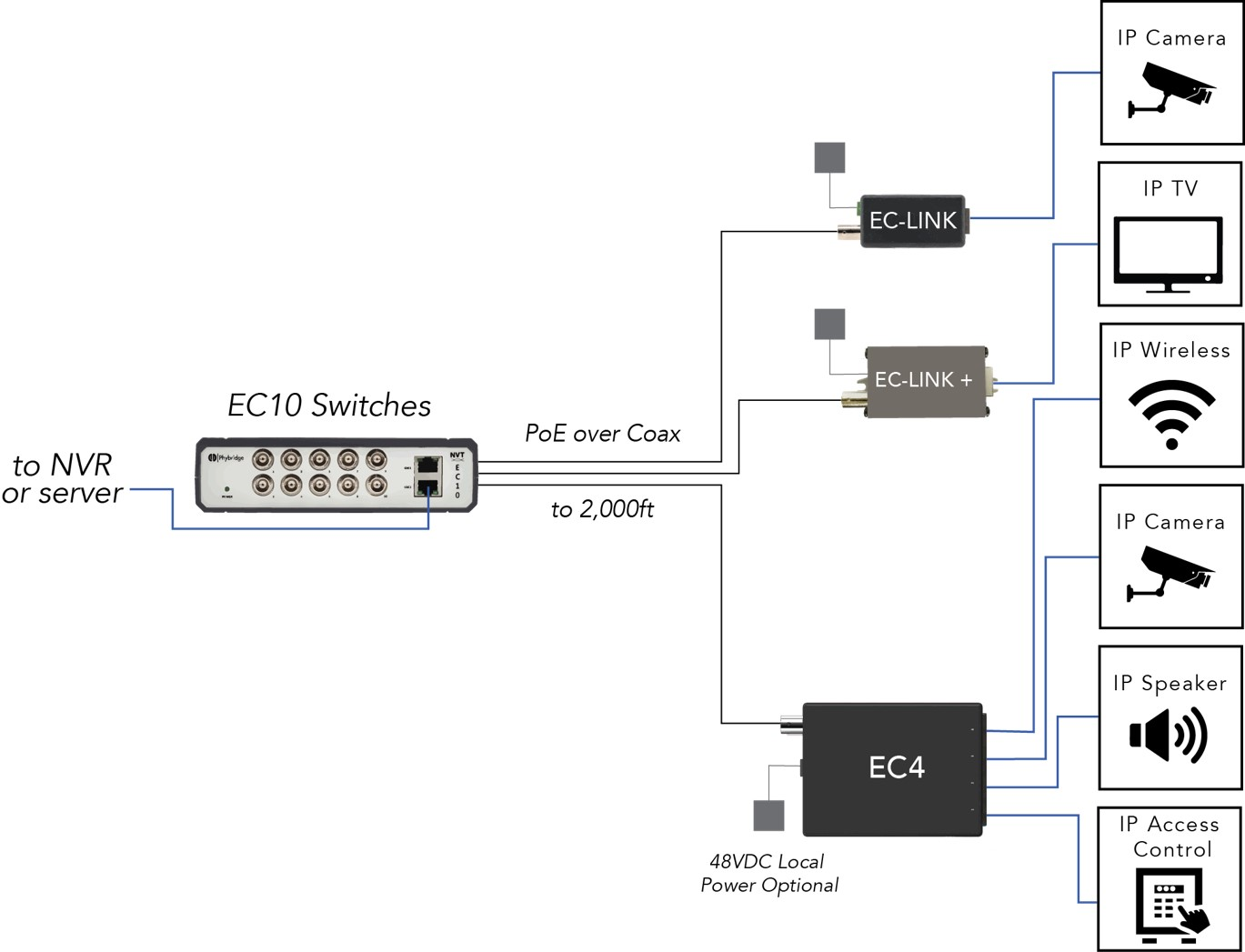 Ec 10 Port Unmanaged Ethernet Over Coax Switch