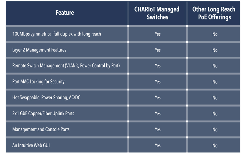 CHARIoT Features Chart