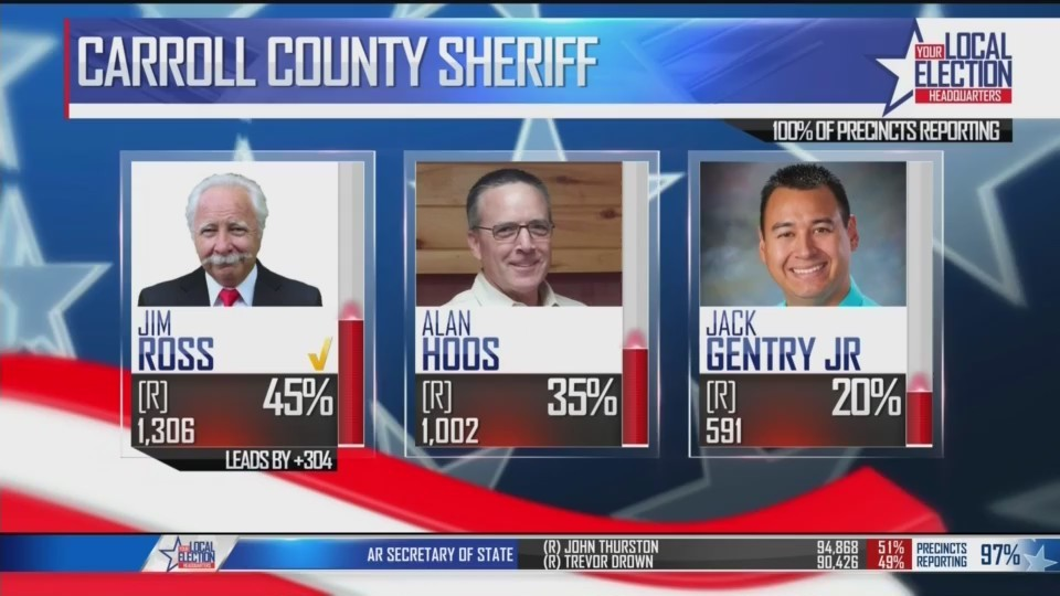 Carroll_County_Sheriff_and_Judge_Race_Wi_0_20180523183540