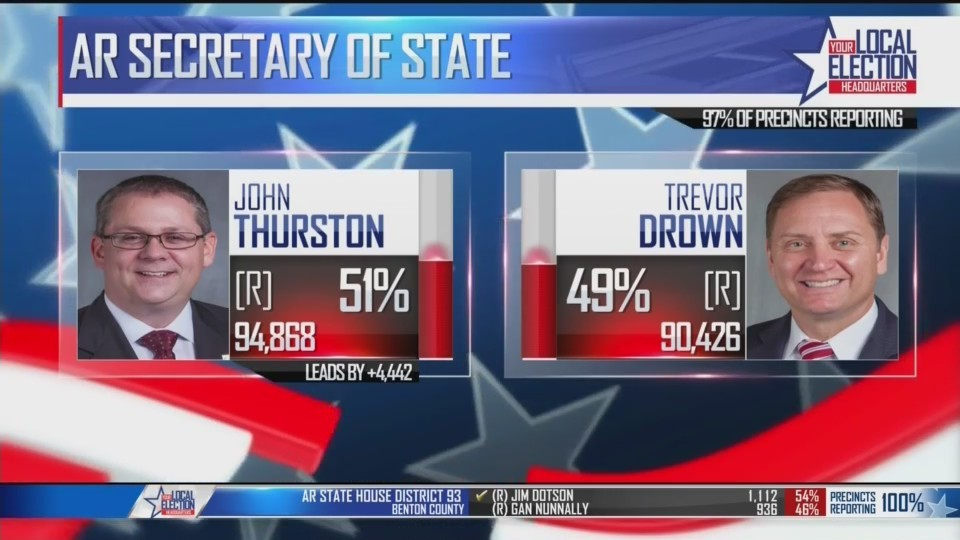 Republican_John_Thurston_Projected_to_Wi_0_20180523120342