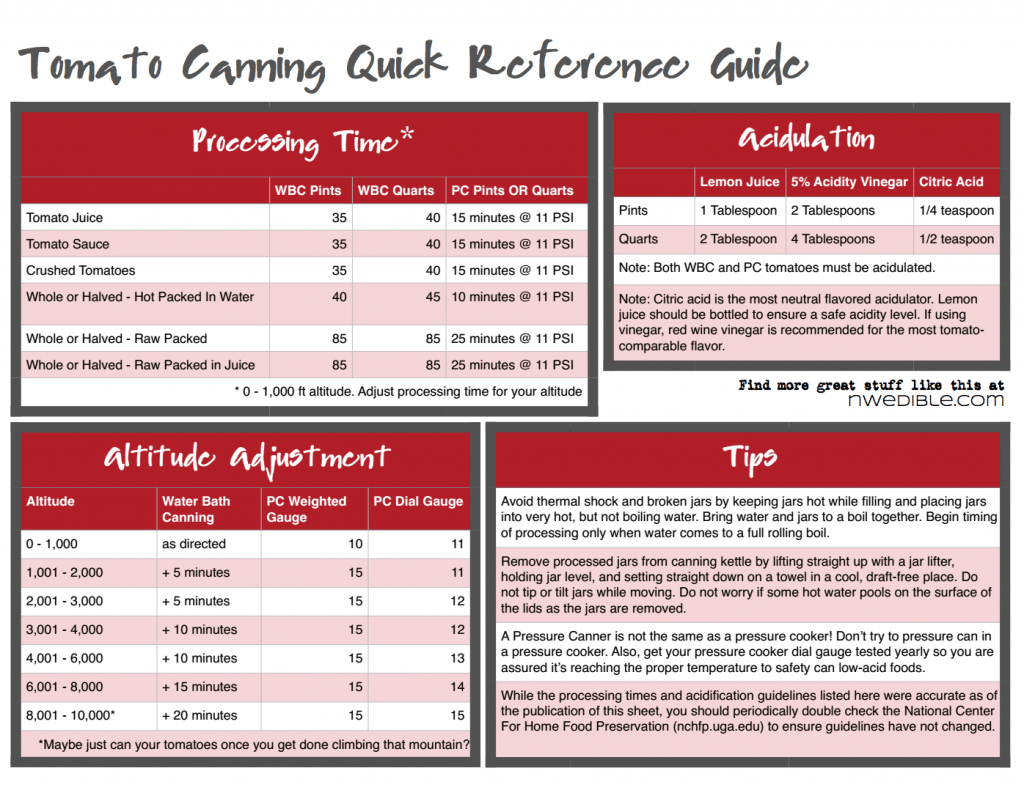 Tomato Canning Quick Reference Guide