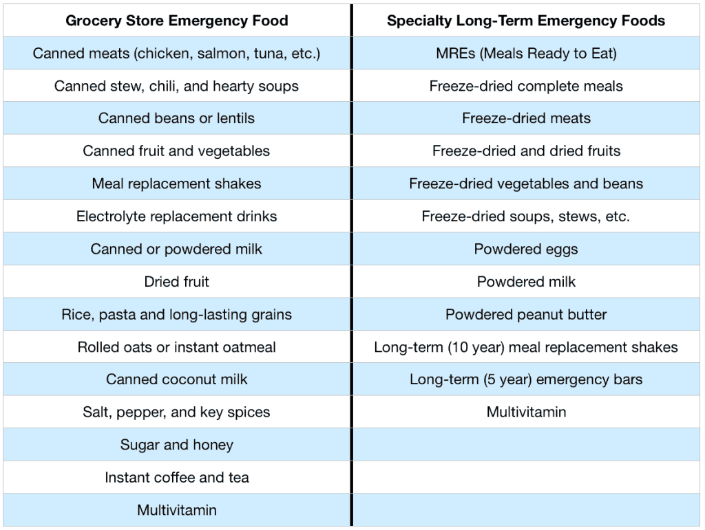 Grocery store vs. freeze dried emergency food