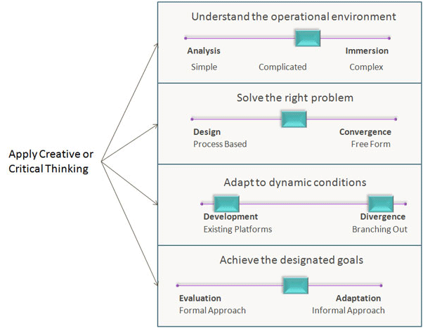 Problem X Model