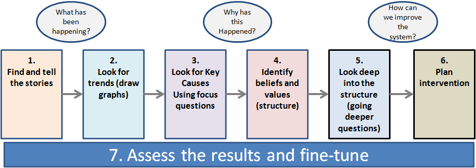 System Thinking Model