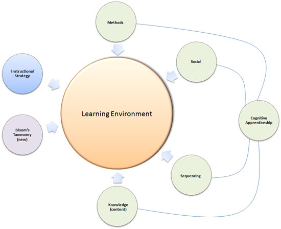 Learning Design Framework (instructional design)
