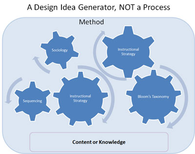 Instructional Design Idea Generator