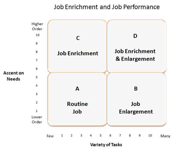 Job Enrichment dan Kinerja Job