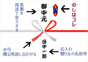 お中元の熨斗紙の意味と名称