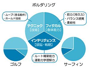 ボルダリングと他のスポーツとの運動消費量の違いのグラフ