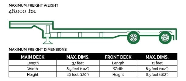 Single-Drop Deck (aka Stepdeck)