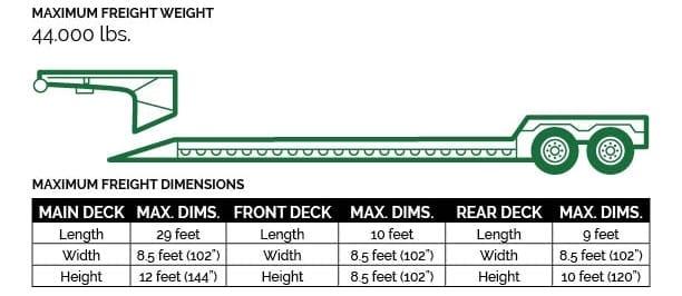 Double-Drop w/Detachable Deck (aka Lowboy, RGN)