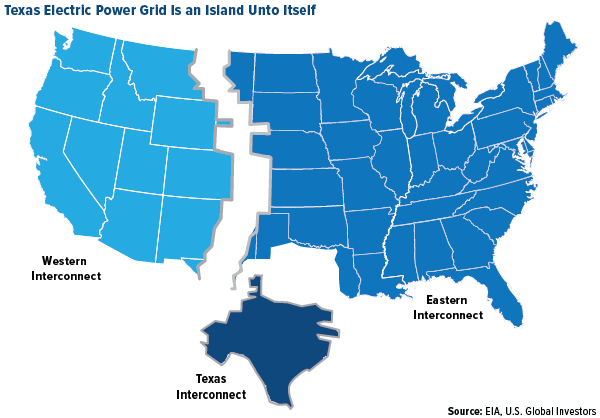 Texas electric power grid is an island unto itself