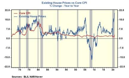 Apples-to-Apples, Consumer Price Inflation Is Nearing 1970-Type Numbers -  NXTmine