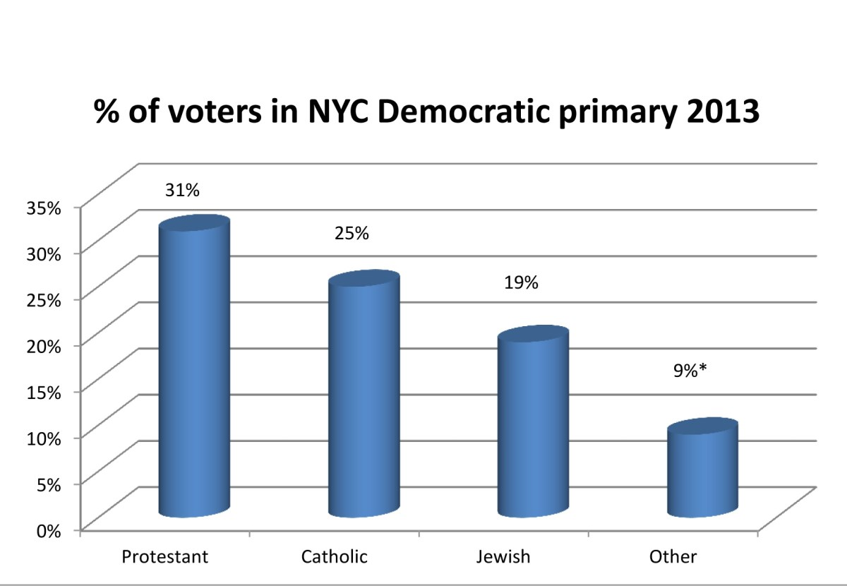 Protestants loomed large in the NYC Democratic Party primary