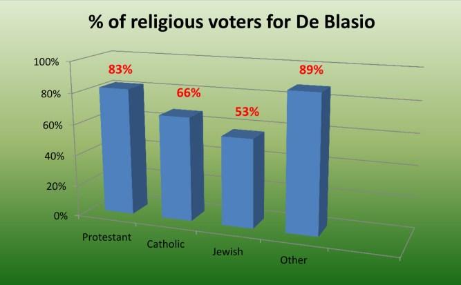 Religious Voters for De Blasio