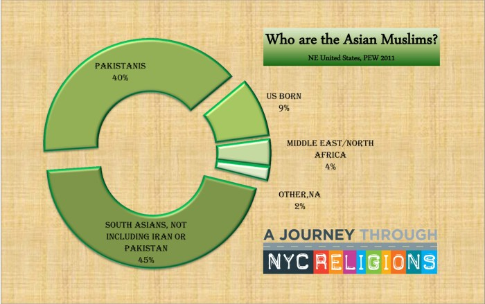 Who are the Asian Muslims of NYC?