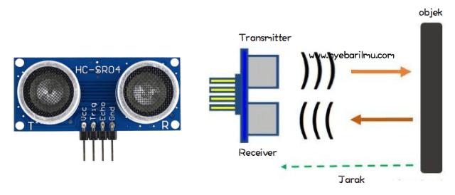 Ilustrasi cara kerja Sensor Ultrasonic