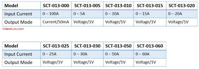 tipe tipe sensor arus sct 013