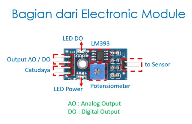 Bagian dari electronic module - Soil Moisture sensor