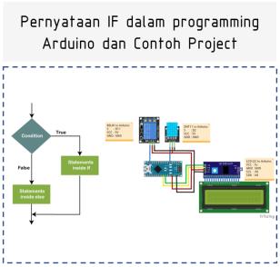 Pernyataan IF dalam programming Arduino dan Contoh Project