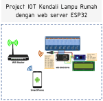 PROJECT IOT WEB SERVER ESP32