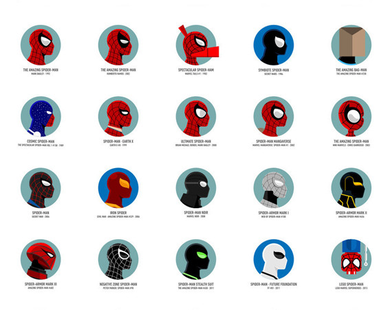 Visual Recap Of Spiderman's Masks History On A Poster