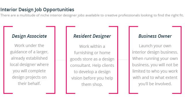 Interior Design Job Outlook Online Interior Design Course Nyiad