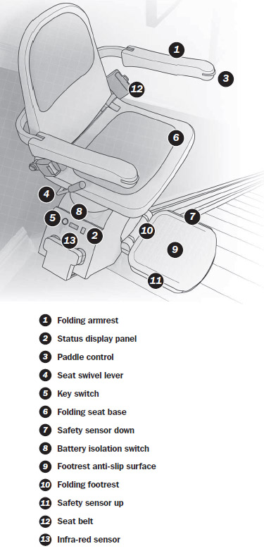 Stairrider To The Top Acorn Parts Stairlift Ny
