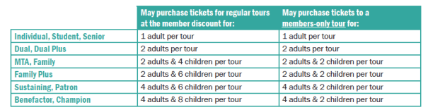 Chart Showing How Many Tickets A Member May Buy Per Membership Level. For assistance, call 718-694-3451 during business hours.
