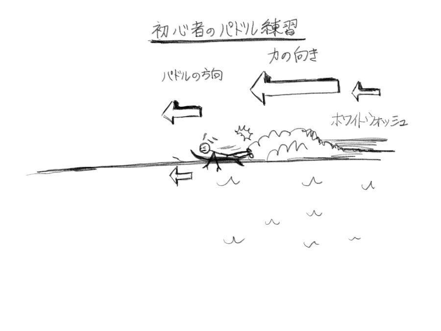 サーフィン初心者のテイクオフ練習シーン
