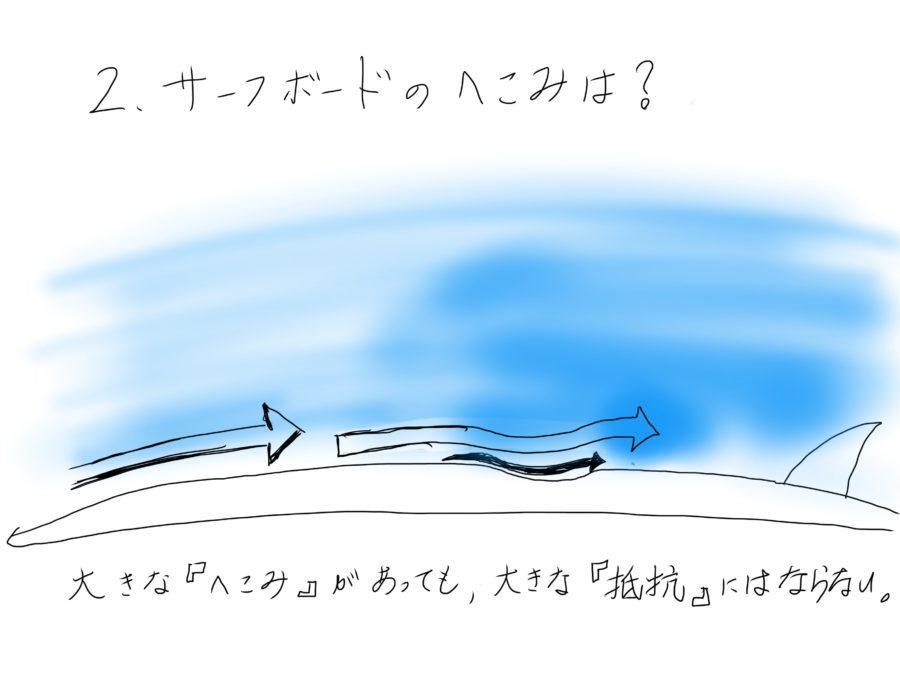 サーフボードの凹みは、水の流れに大きな影響を与えない