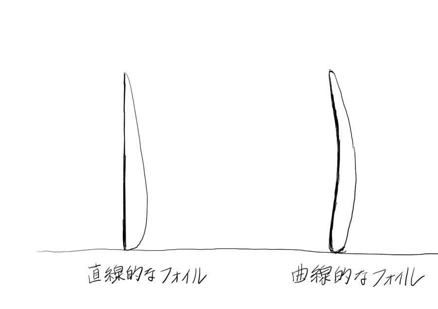 フィンのデザインについて【直線と曲線】
