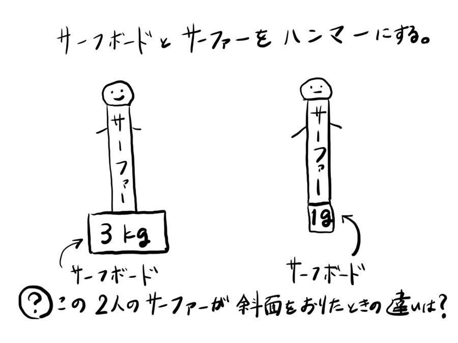 サーファーの体重とサーフボードの重さの関係