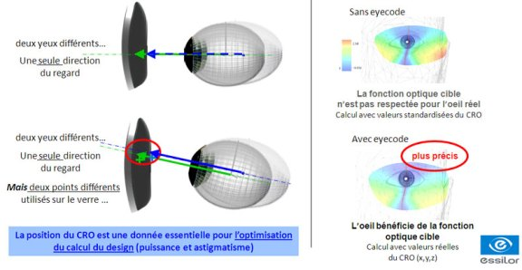 eyecode_optimisation-3d_design_centrage