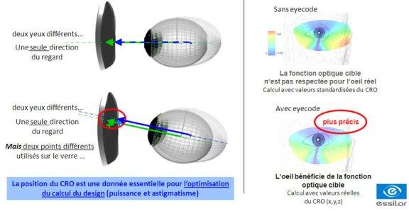 eyecode_optimisation-3d_design_centrage