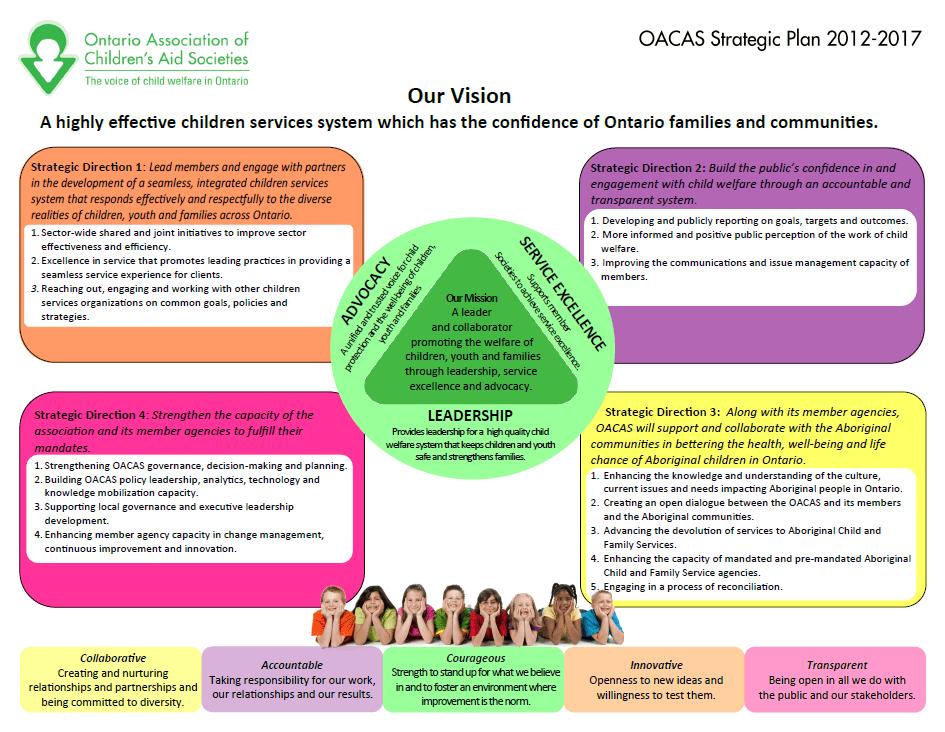 Plan stratégique de l'AOSAE 2012-2017