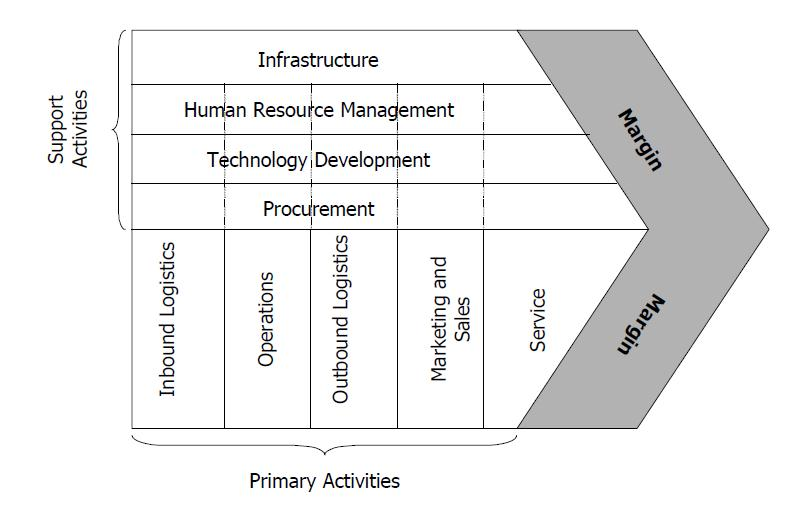 Value chain, Product Management