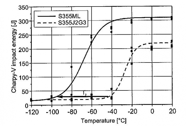 Figure 4 Comparison of the Charpy-V-temperature transition curve for a conventional normalized steel S355J2G3 and a TMCP rolled Steel S355ML