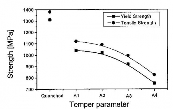 Figure 9. Influence of increasing tempering temperatures on the tensile properties of S890QL in 60 mm thickness