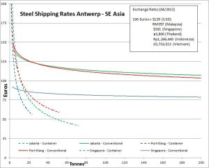 Steel Shipping Rates to Asia