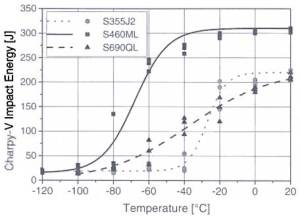 Charpy V-temperature transition curves for S460ML and S690QL with S355J2 for comparison