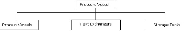 Diagram showing the different types of pressure vessels