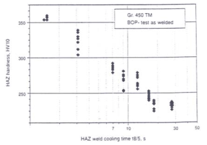 Figure 10: HAZ hardness as a function of t8/5 for a TM plate material with low CE (bead on plate test)