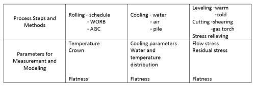 Table 2: Measures of Flatness Control