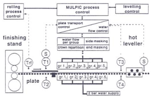 Figure 4: MULPIC cooling equipment – process control