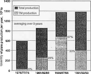 Figure 1: Plate production - Development of tonnage per year