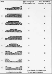 Figure 10: Types of thickness profile for LP-plates
