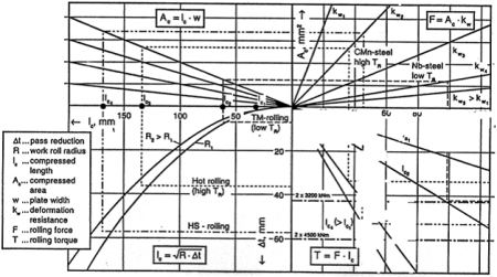Figure 5: Calculation examples of rolling force and torque for the 4-high stands